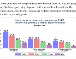 pew-study-suggests-over-50-of-young-white-liberal-women-have-mental-illness