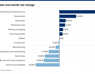 heres-where-the-jobs-are-for-january-2021-in-one-chart