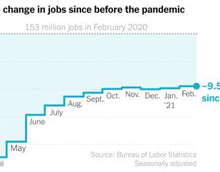 february-2021-jobs-report-u-s-economy-added-379000-jobs